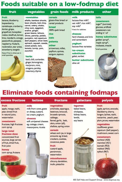 Low Fodmap Foods To Eat